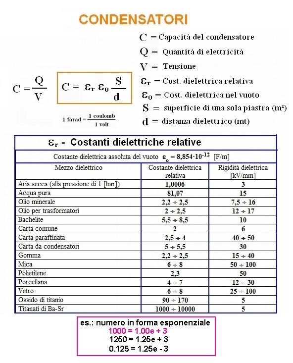 Elettricita 39 for Unita di capacita per condensatori elettrici